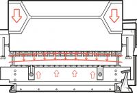 Hướng dẫn lựa chọn máy chấn tôn – Phần 2: chọn cữ sau và hệ thống bù crowning